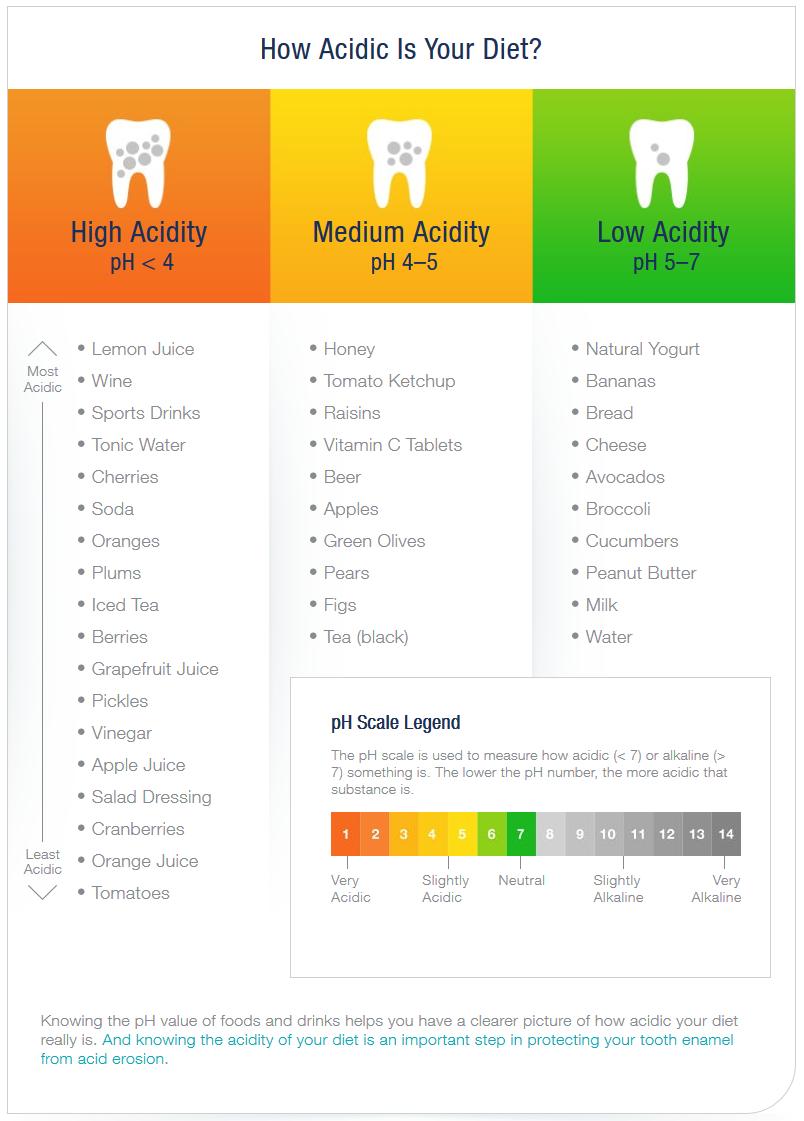 List of acidic foods